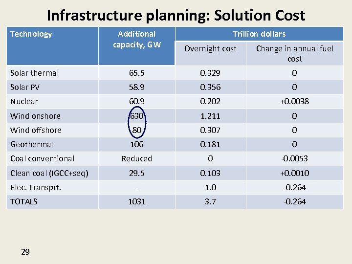 Infrastructure planning: Solution Cost Technology Additional capacity, GW Overnight cost Change in annual fuel