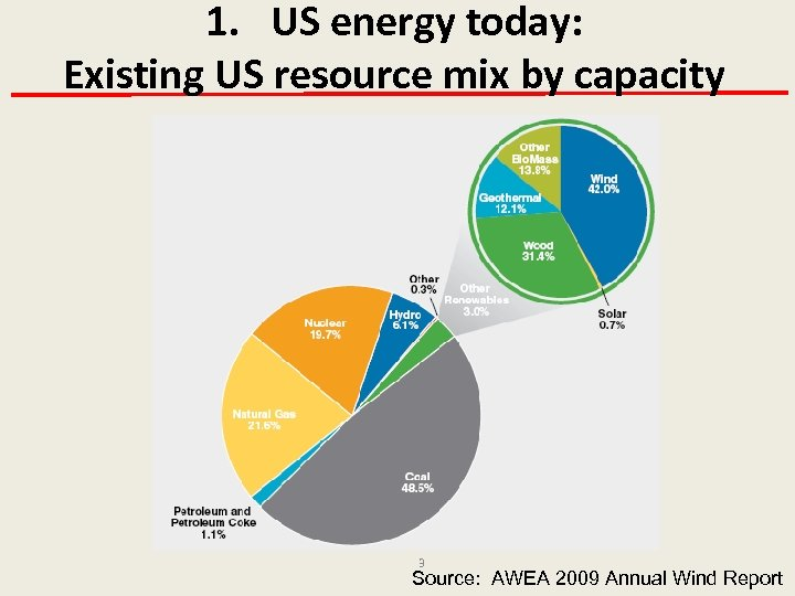 1. US energy today: Existing US resource mix by capacity 3 Source: AWEA 2009