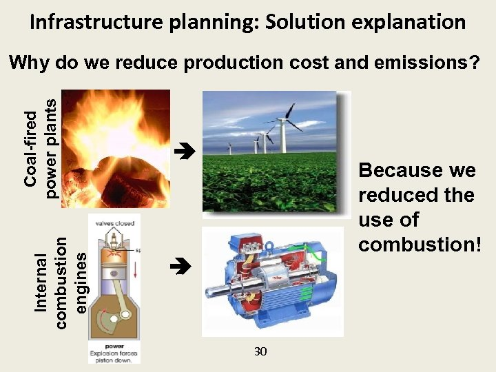 Infrastructure planning: Solution explanation Internal combustion engines Coal-fired power plants Why do we reduce