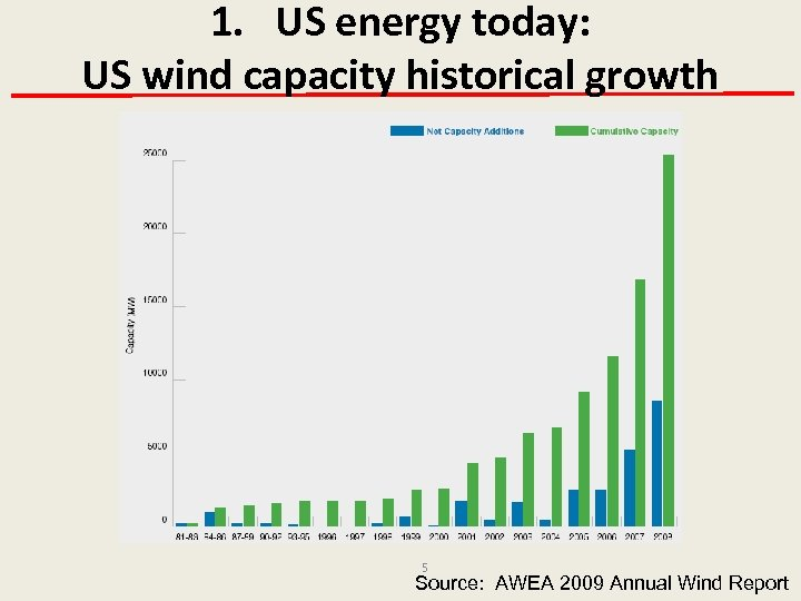 1. US energy today: US wind capacity historical growth 5 Source: AWEA 2009 Annual