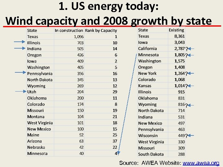 1. US energy today: Wind capacity and 2008 growth by state ? ? ?