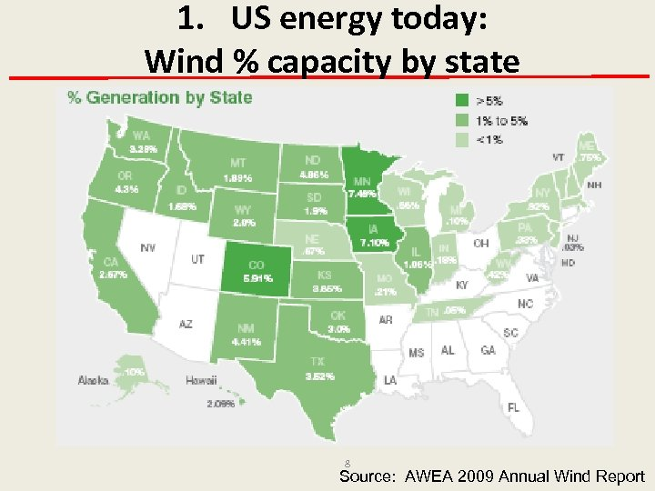1. US energy today: Wind % capacity by state 8 Source: AWEA 2009 Annual
