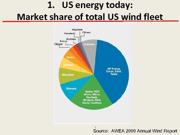 1. US energy today: Market share of total US wind fleet 9 Source: AWEA