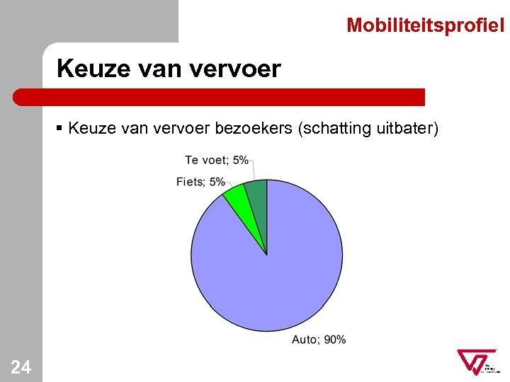 Mobiliteitsprofiel Keuze van vervoer § Keuze van vervoer bezoekers (schatting uitbater) 24