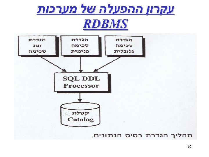עקרון ההפעלה של מערכות RDBMS 03