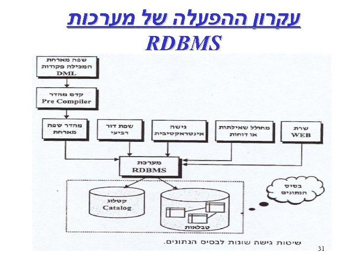 עקרון ההפעלה של מערכות RDBMS 13