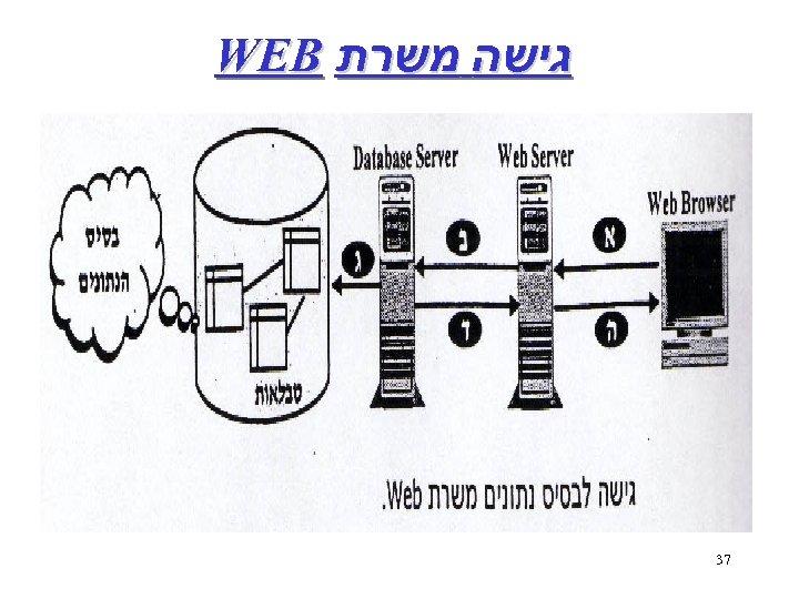 גישה משרת WEB 73