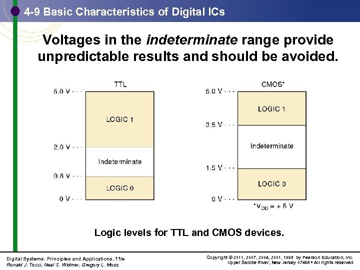 4 -9 Basic Characteristics of Digital ICs Voltages in the indeterminate range provide unpredictable