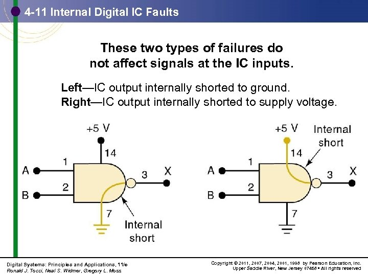 4 -11 Internal Digital IC Faults These two types of failures do not affect