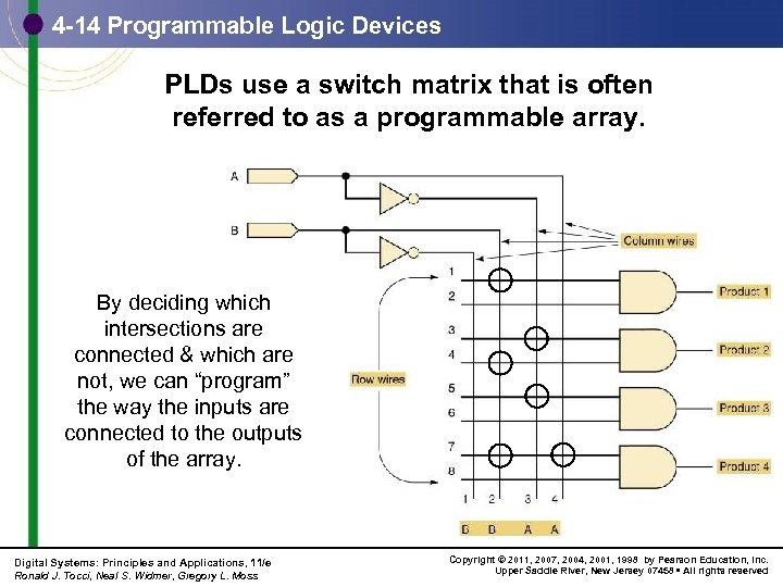 4 -14 Programmable Logic Devices PLDs use a switch matrix that is often referred