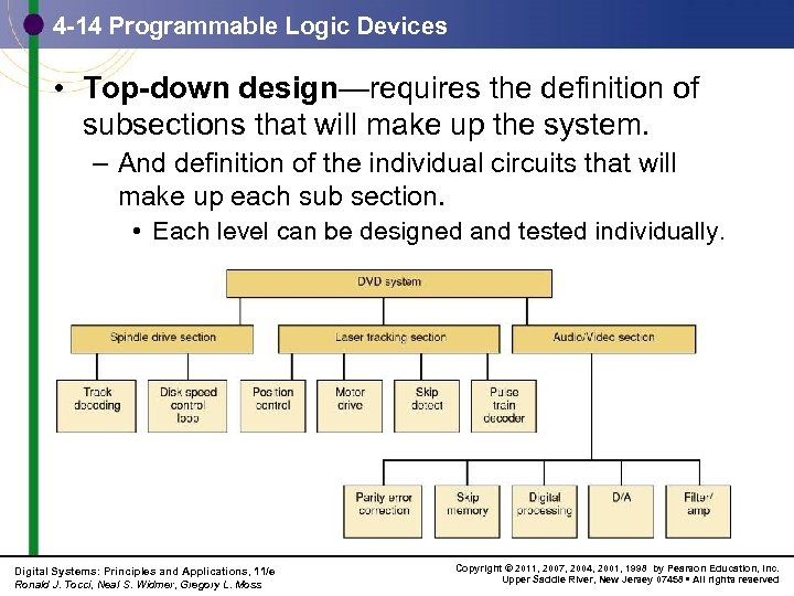 4 -14 Programmable Logic Devices • Top-down design—requires the definition of subsections that will