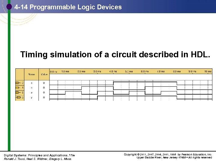 4 -14 Programmable Logic Devices Timing simulation of a circuit described in HDL. Digital
