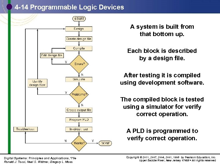 4 -14 Programmable Logic Devices A system is built from that bottom up. Each