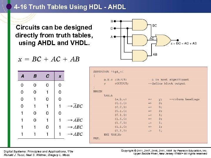 4 -16 Truth Tables Using HDL - AHDL Circuits can be designed directly from