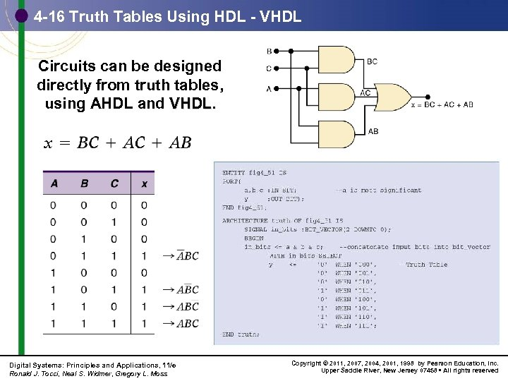 4 -16 Truth Tables Using HDL - VHDL Circuits can be designed directly from