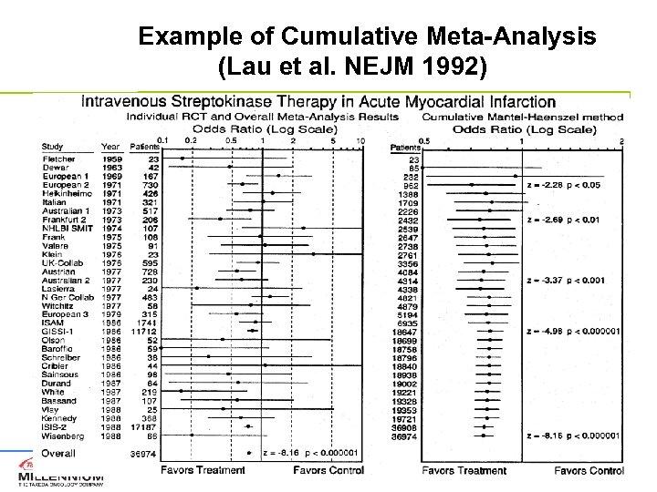 Example of Cumulative Meta-Analysis (Lau et al. NEJM 1992)