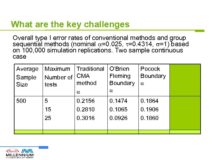What are the key challenges Overall type I error rates of conventional methods and