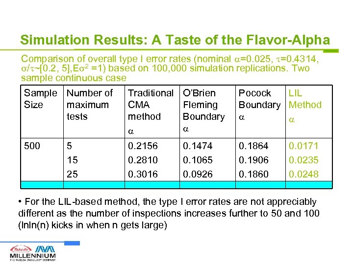 Simulation Results: A Taste of the Flavor-Alpha Comparison of overall type I error rates