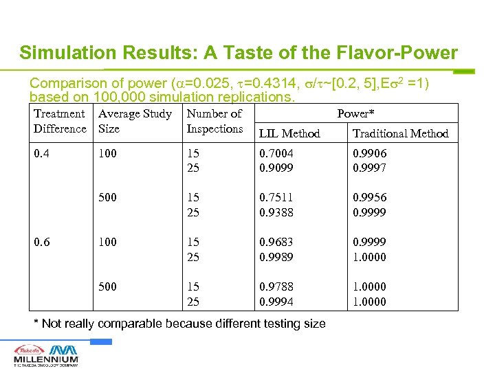 Simulation Results: A Taste of the Flavor-Power Comparison of power ( =0. 025, =0.