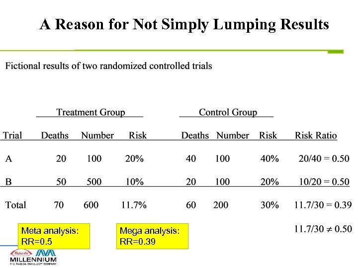 A Reason for Not Simply Lumping Results Meta analysis: RR=0. 5 Mega analysis: RR=0.
