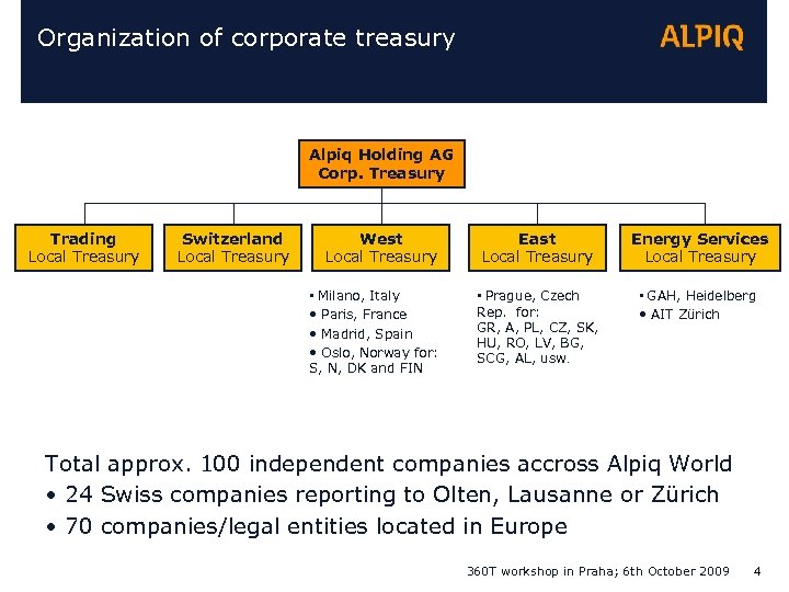 Organization of corporate treasury Alpiq Holding AG Corp. Treasury Trading Local Treasury Switzerland Local