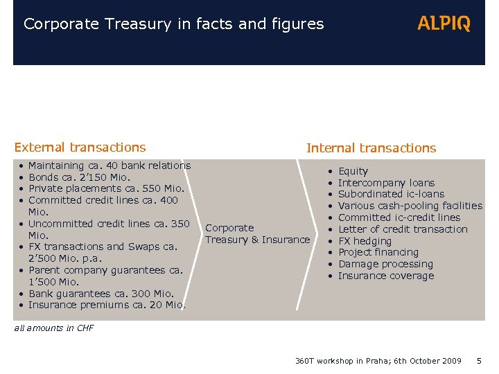 Corporate Treasury in facts and figures External transactions • • • Maintaining ca. 40
