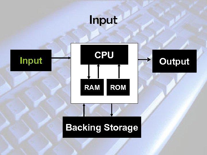 Input CPU RAM ROM Backing Storage Output
