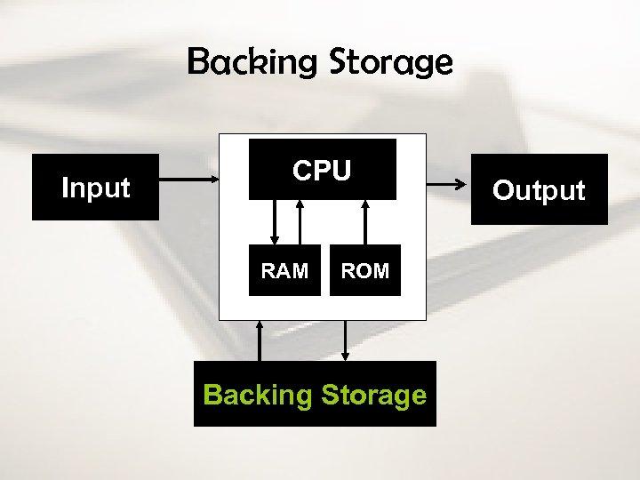 Backing Storage Input CPU RAM ROM Backing Storage Output