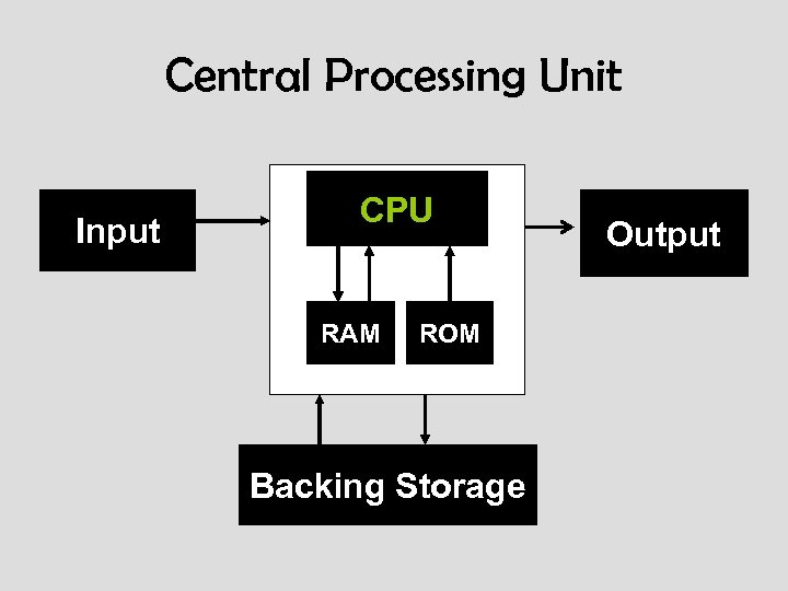 Central Processing Unit Input CPU RAM ROM Backing Storage Output