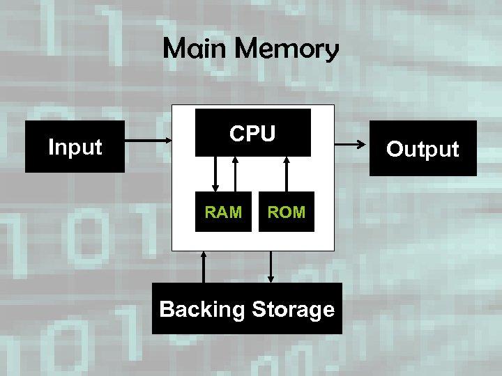 Main Memory Input CPU RAM ROM Backing Storage Output