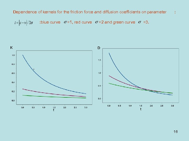 Dependence of kernels for the friction force and diffusion coefficients on parameter : blue