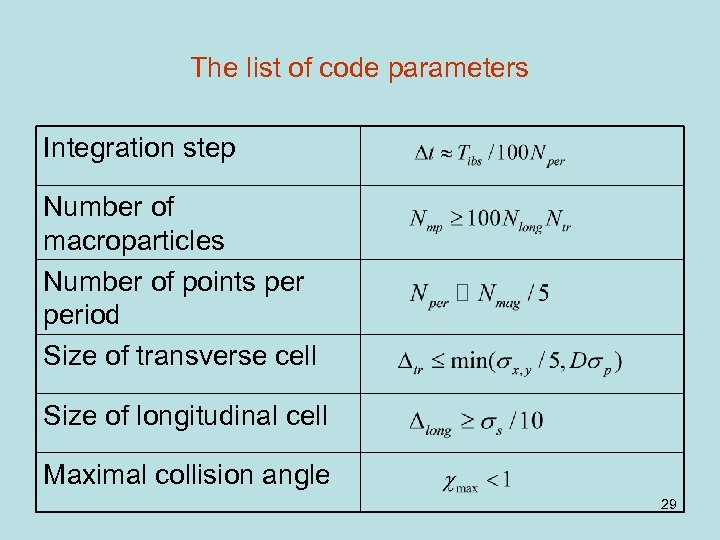 The list of code parameters Integration step Number of macroparticles Number of points period