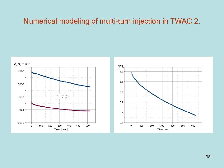 Numerical modeling of multi-turn injection in TWAC 2. 38