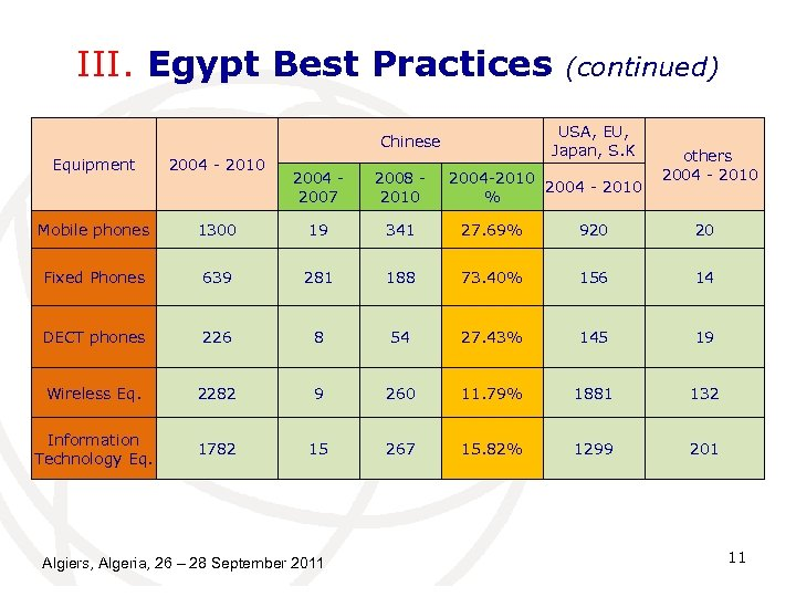 III. Egypt Best Practices USA, EU, Japan, S. K Chinese Equipment 2004 - 2010