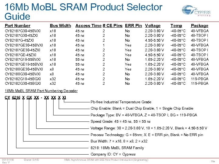 16 Mb Mo. BL SRAM Product Selector Guide Part Number Bus Width Access Time