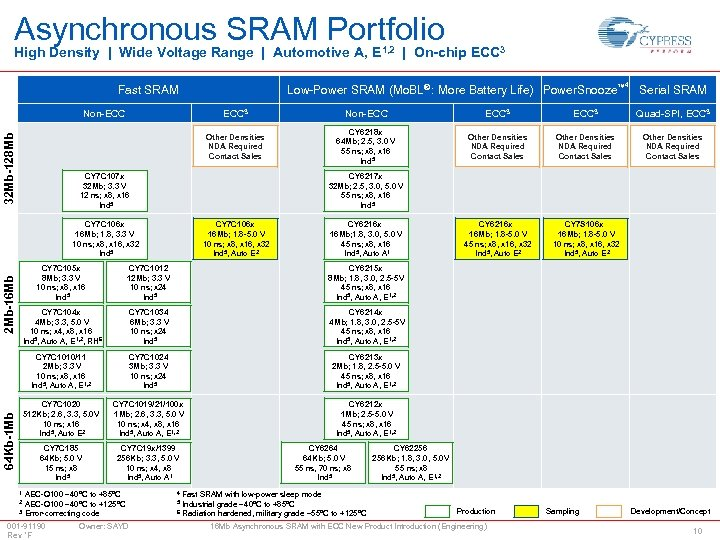 Asynchronous SRAM Portfolio High Density | Wide Voltage Range | Automotive A, E 1,