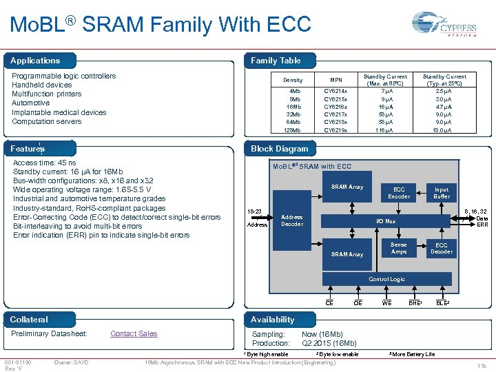 Mo. BL® SRAM Family With ECC Applications Family Table Programmable logic controllers Handheld devices