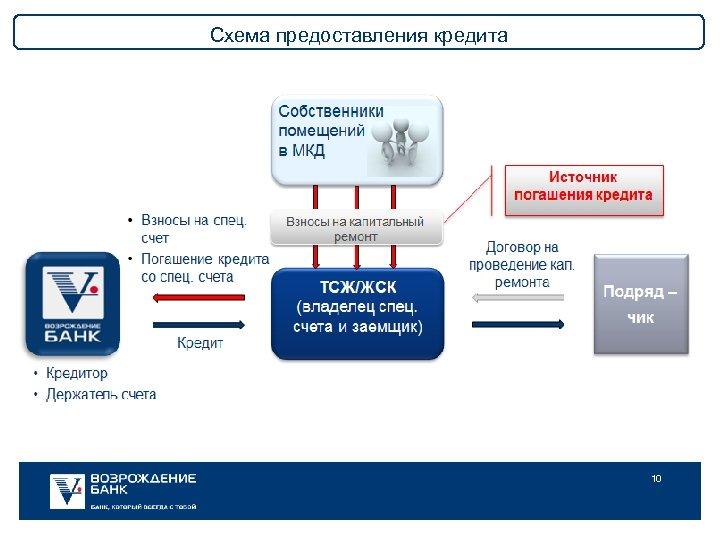 Схема предоставления кредита 10