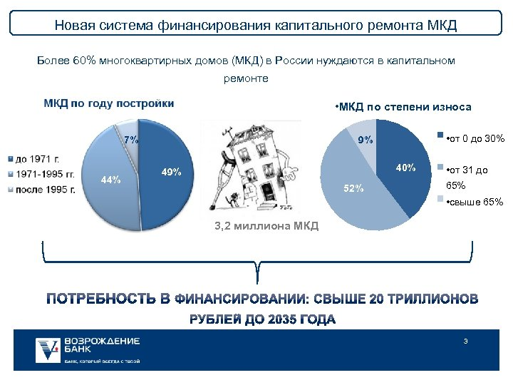 Новая система финансирования капитального ремонта МКД Более 60% многоквартирных домов (МКД) в России нуждаются