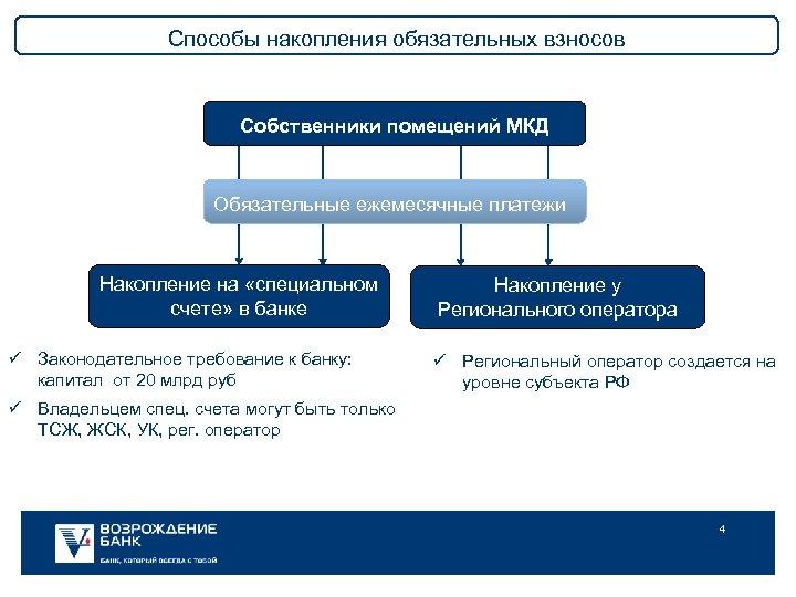 Способы накопления обязательных взносов Собственники помещений МКД Обязательные ежемесячные платежи Накопление на «специальном счете»
