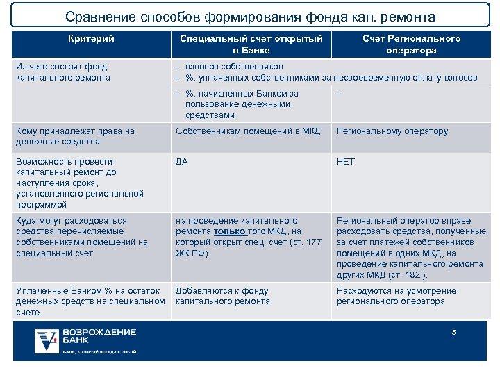 Сравнение способов формирования фонда кап. ремонта Критерий Из чего состоит фонд капитального ремонта Специальный