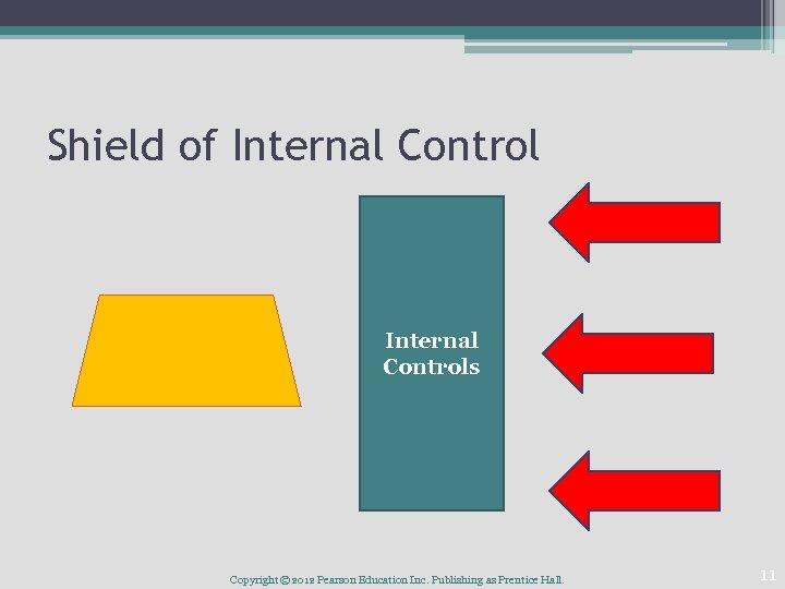 Shield of Internal Controls Copyright © 2012 Pearson Education Inc. Publishing as Prentice Hall.