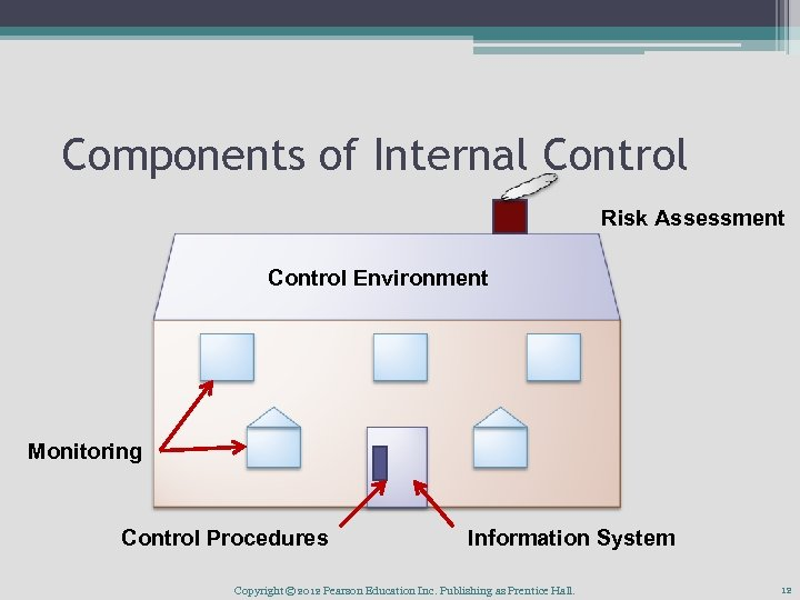 Components of Internal Control Risk Assessment Control Environment Monitoring Control Procedures Information System Copyright