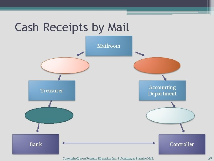 Cash Receipts by Mailroom Treasurer Accounting Department Bank Controller Copyright © 2012 Pearson Education