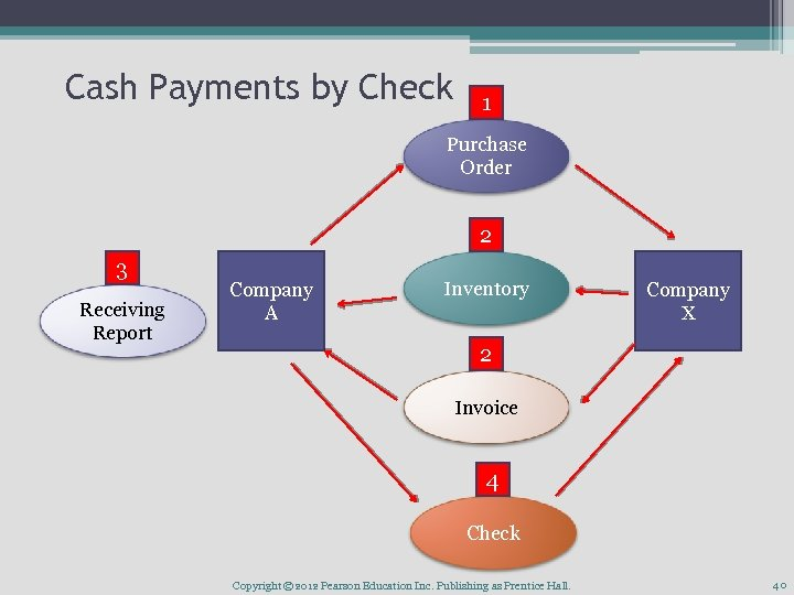 Cash Payments by Check 1 Purchase Order 2 3 Receiving Report Company A Inventory