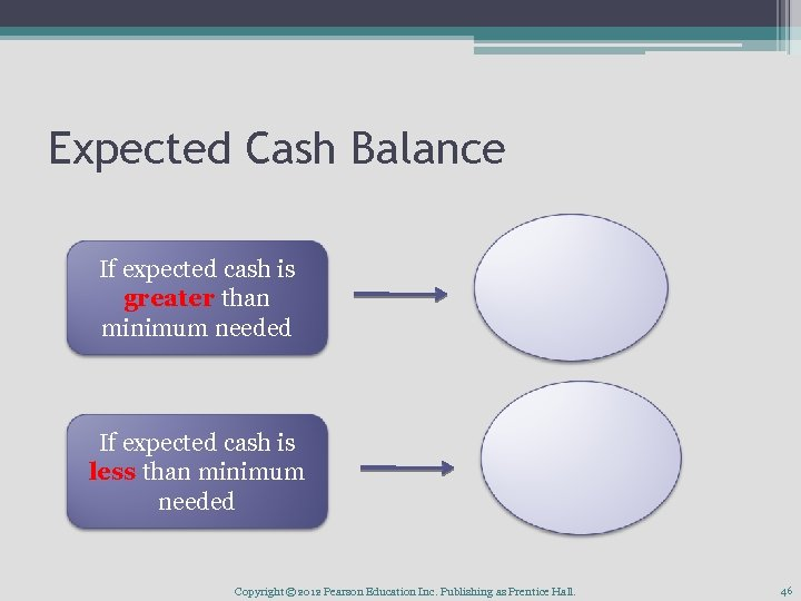 Expected Cash Balance If expected cash is greater than minimum needed If expected cash