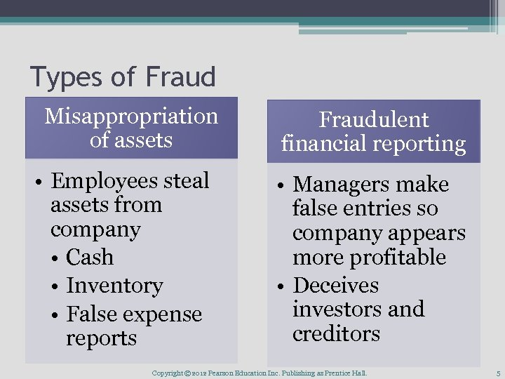 Types of Fraud Misappropriation of assets • Employees steal assets from company • Cash