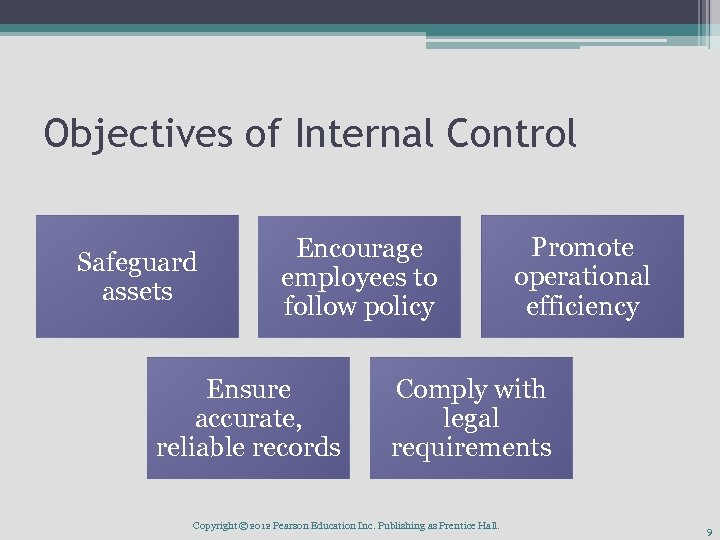 Objectives of Internal Control Safeguard assets Encourage employees to follow policy Ensure accurate, reliable