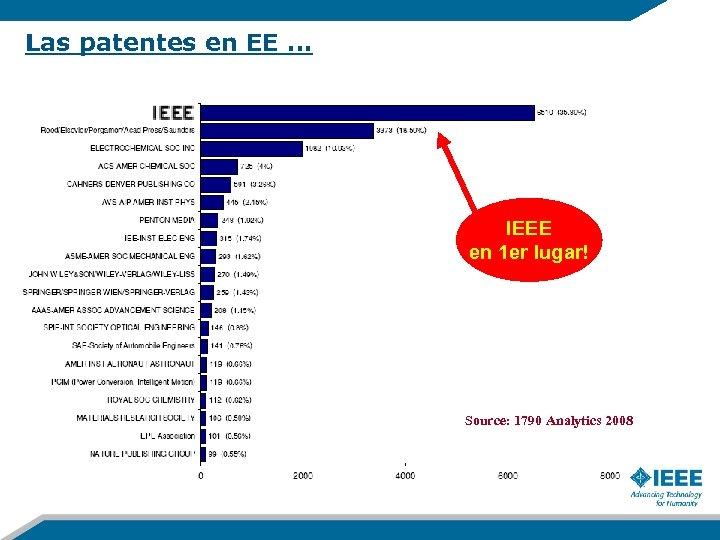 Las patentes en EE … IEEE en 1 er lugar! Source: 1790 Analytics 2008