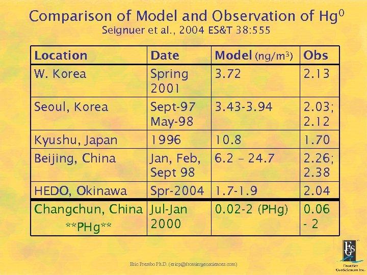 Comparison of Model and Observation of Hg 0 Seignuer et al. , 2004 ES&T